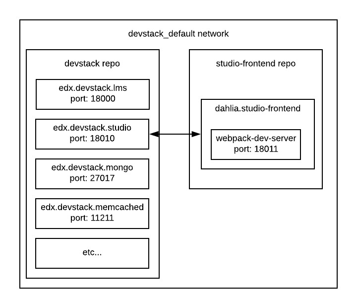Diagram of studio-frontend's docker container communicating to Studio inside of the devstack_default docker  network