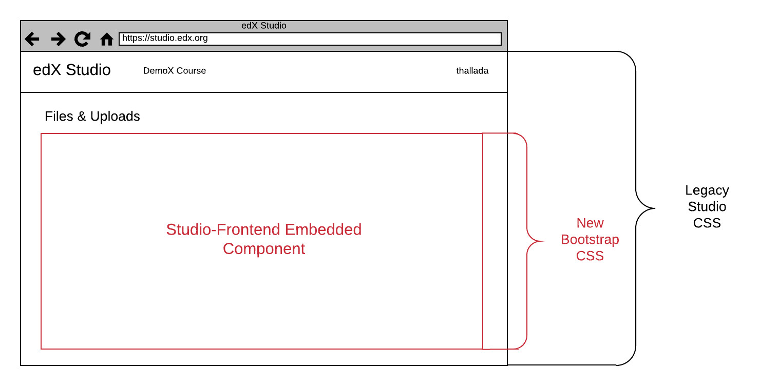 Diagram of a studio-frontend component embedded inside of Studio